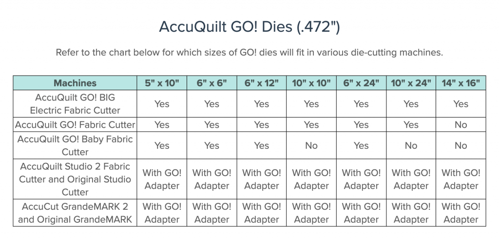 Size chart for all AccuQuilt Go! Dies and which machines they're compatible with